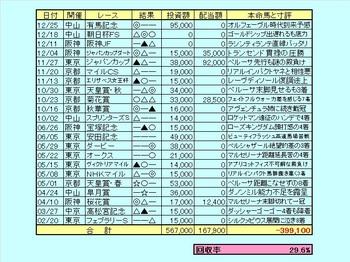 G1予想成績2011.jpg